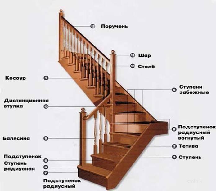 Производство деревянных дверей: технология и этапы